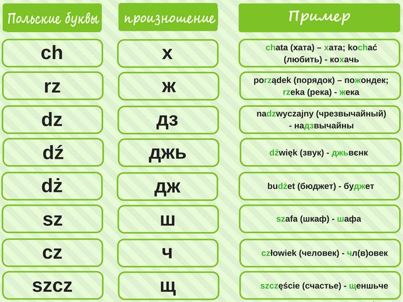 сочетания букв в польском языке